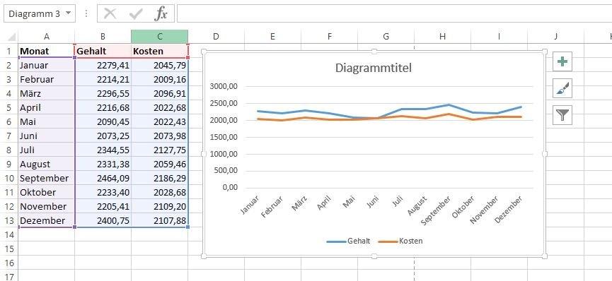 Auch Diagramme mit mehr als zwei Spalten sind kein Problem für Excel, fast immer ordnet es die Datensätze korrekt zu.