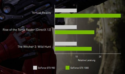 Nvidia GeForce GTX 1080 980 Benchmark