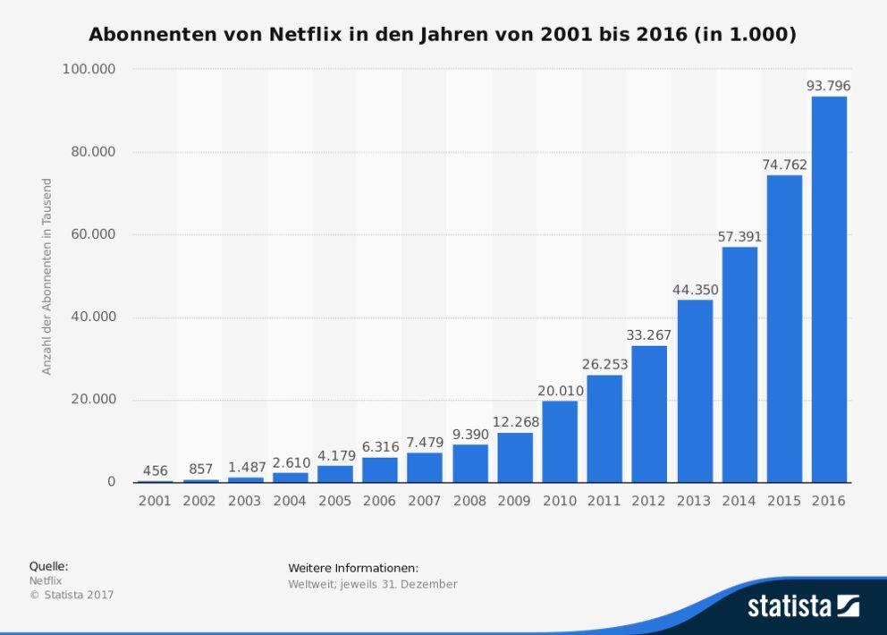 statistic_id183340_abonnenten-von-netflix-bis-2016