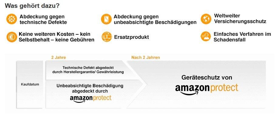 Amazon Protect Zusatzliche Garantie Kosten Und Fristen Im