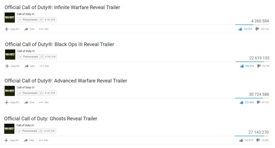 Call of Duty Infinite Warfare Dislikes YouTube