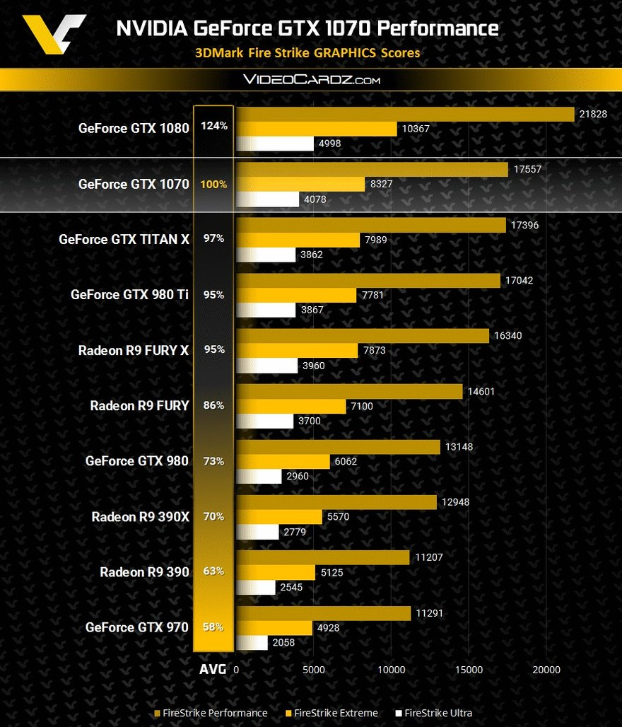 Nvidia GeForce GTX 1070 Performance VC2