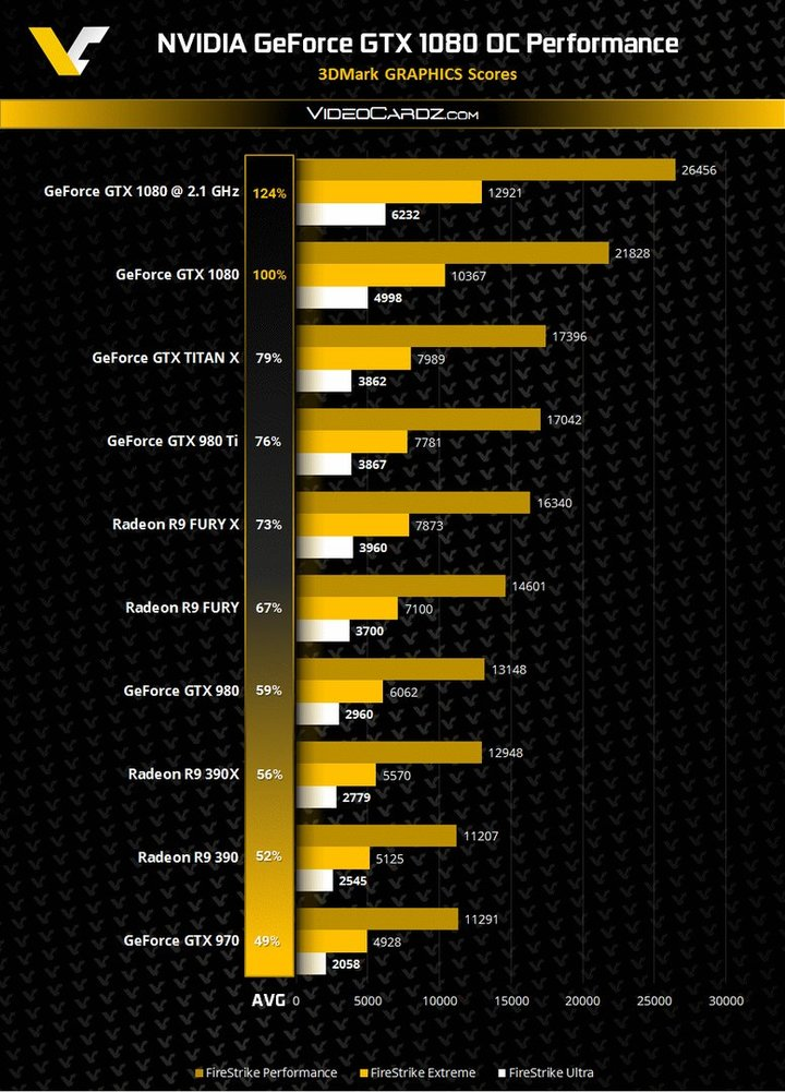 Nvidia GeForce GTX 1080 Benchmarks 3D Mark VideoCardz1