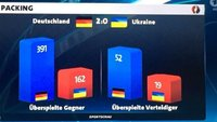 Packing bei der Fußball-EM 2016 - Was ist das? Leicht erklärt