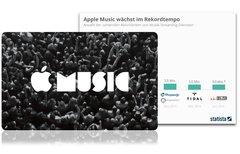 Apple Music auf dem Weg zum...