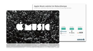Apple Music auf dem Weg zum Marktführer (Infografik)