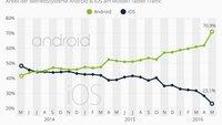 Android vs. iOS: Wie Google die Konkurrenz dominiert
