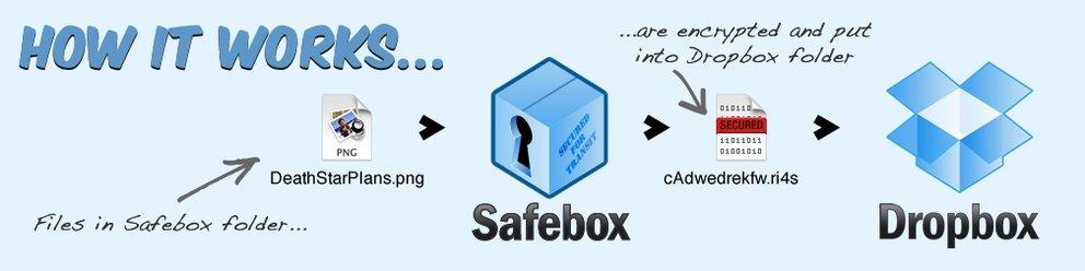 Boxcryptor Alternativen Safebox