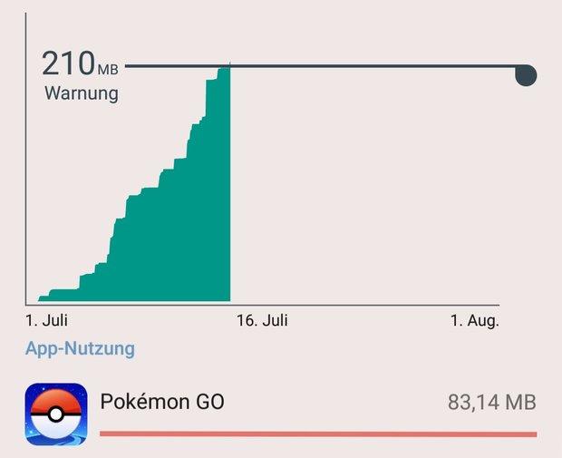 Pokémon GO: Systemanforderungen und Datenvolumen im Detail