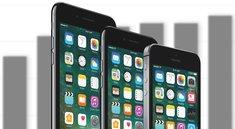 Preisfrage: iPhones jetzt wesentlich günstiger und teuer wie nie