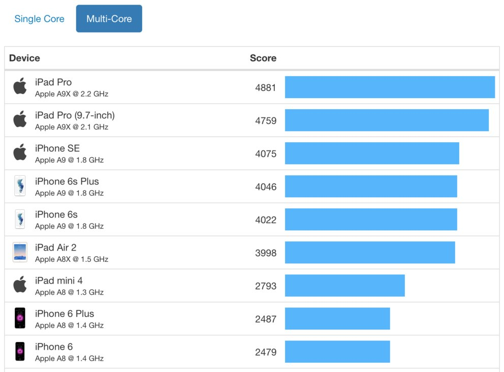 Geekbench iOS Dual Core
