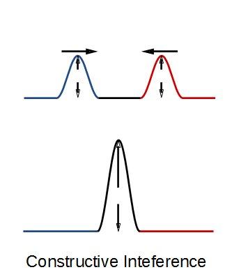 Zwei Wellenberge treffen aufeinander und addieren sich.