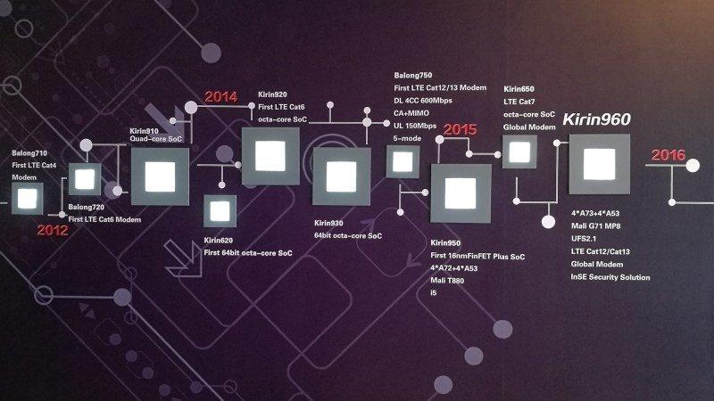 Kirin 960 vorgestellt: Prozessor des Mate 9 schneller als Snapdragon 821 und Apple A10