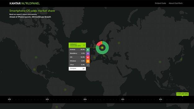 Android und iOS dominieren weiterhin den Weltmarkt