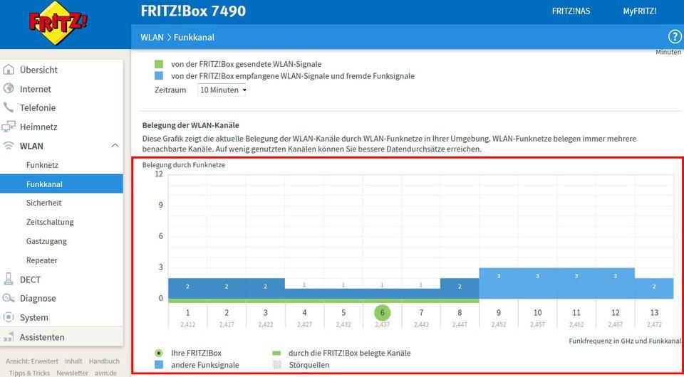 Fritzbox: Die Grafik zeigt euch an, wo die besten WLAN-Kanäle ohne Störungen liegen.