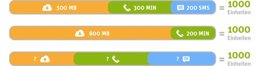whatsapp_SIM_Verteilung_Einheiten