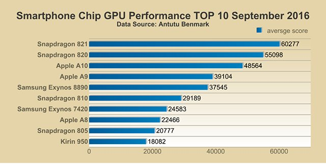 antutu-gpu-performance-soc-september-16
