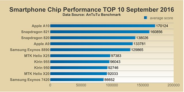 antutu-soc-performance-september-16