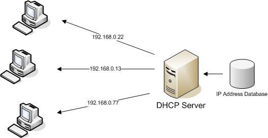Im Heimnetz ist der DHCP-Server euer Router.
