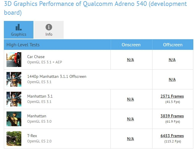 Snapdragon 835 GFXBench Benchmark_01