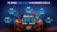Ein selbstfahrendes Auto erzeugt 4.000 Gigabyte Daten am Tag