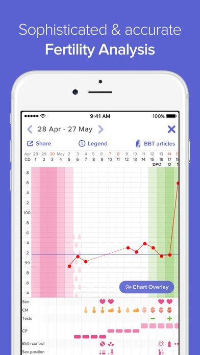 Zyklus App Kostenlos