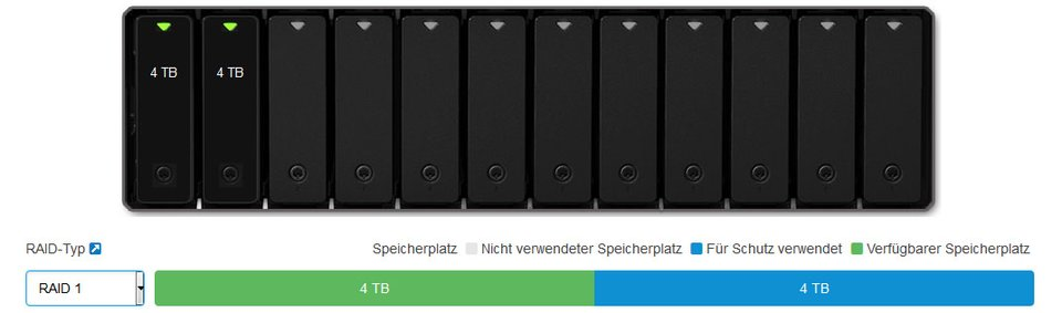 RAID 1 spiegelt die erste Festplatte auf alle anderen eingebauten Festplatten.