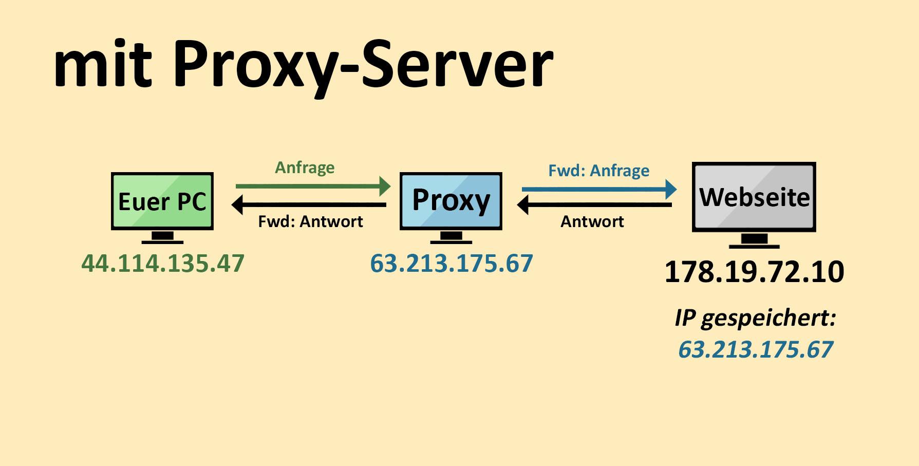 Was ist ein Proxy-Server? Und warum ist er so wichtig? Einfach ...