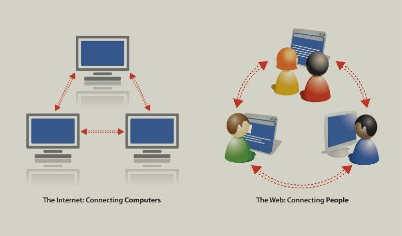 Unterschied Internet Www