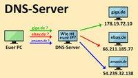Was ist DNS & DNS-Server? (Technik, IT) – Einfach erklärt