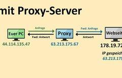 Was ist ein Proxy-Server? Und...