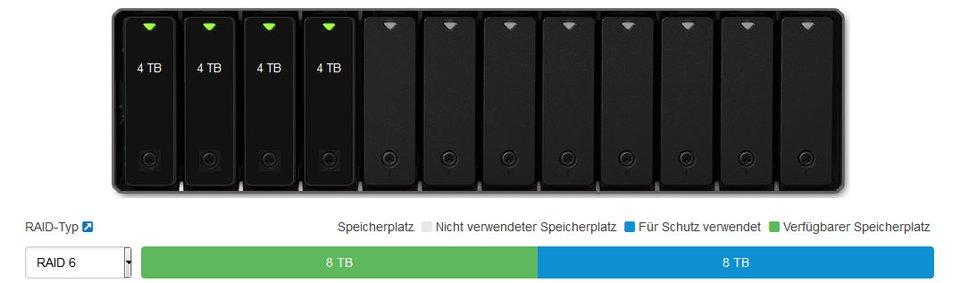 RAID 6 benötigt immer zwei Festplatten als Ausfallsicherheit.