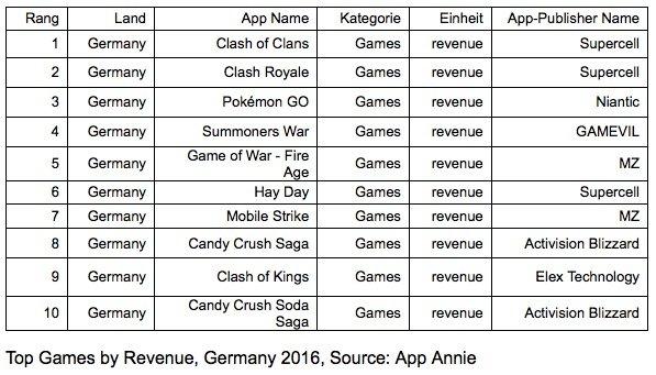 top spiele deutschland 2016 umsatz