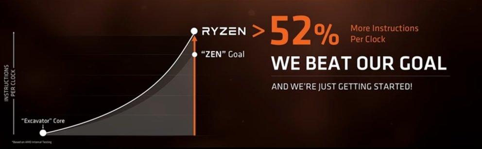 AMD-Ryzen-Excavator-Leistung