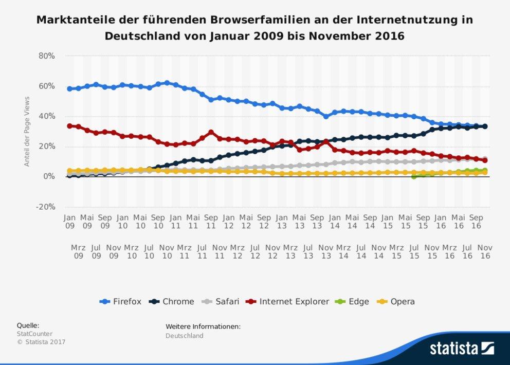 Browser Statistik Deutschland Desktop