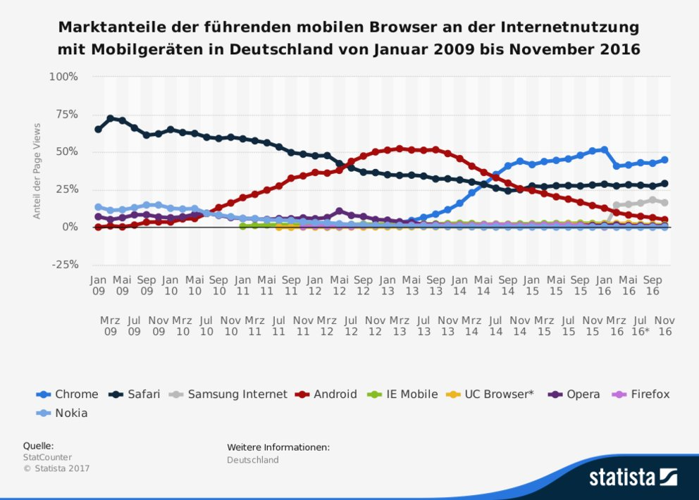 Browser-Statistik Deutschland Mobile
