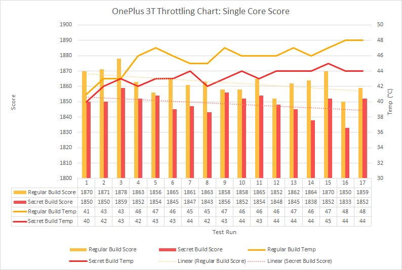 Oneplus3T-Throttling-chart