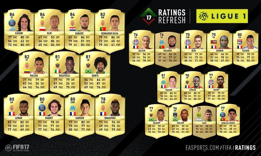 FIFA 17 FUT Ratings Refresh