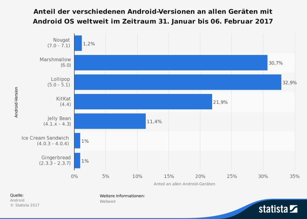 android-verteilung-verbreitung-der-verschiedenen-android-versionen-februar-2017