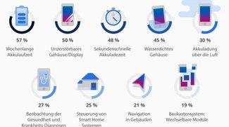 Repräsentative Studie: Das wünschen sich die Deutschen von ihren Smartphones