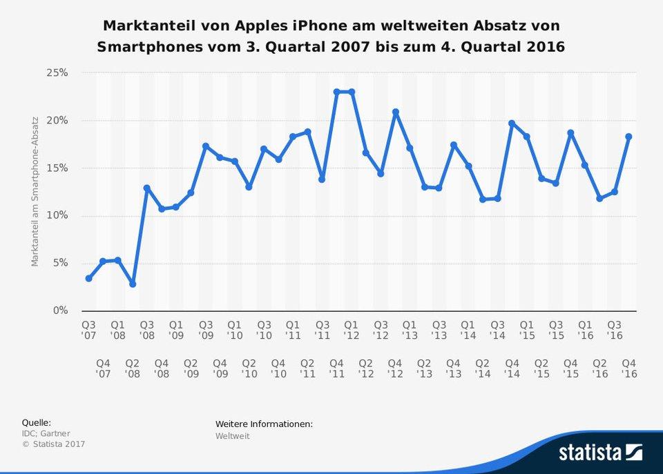 Apples weltweiter Marktanteil bei Smartphones schwankt um die 15-Prozent-Marke.