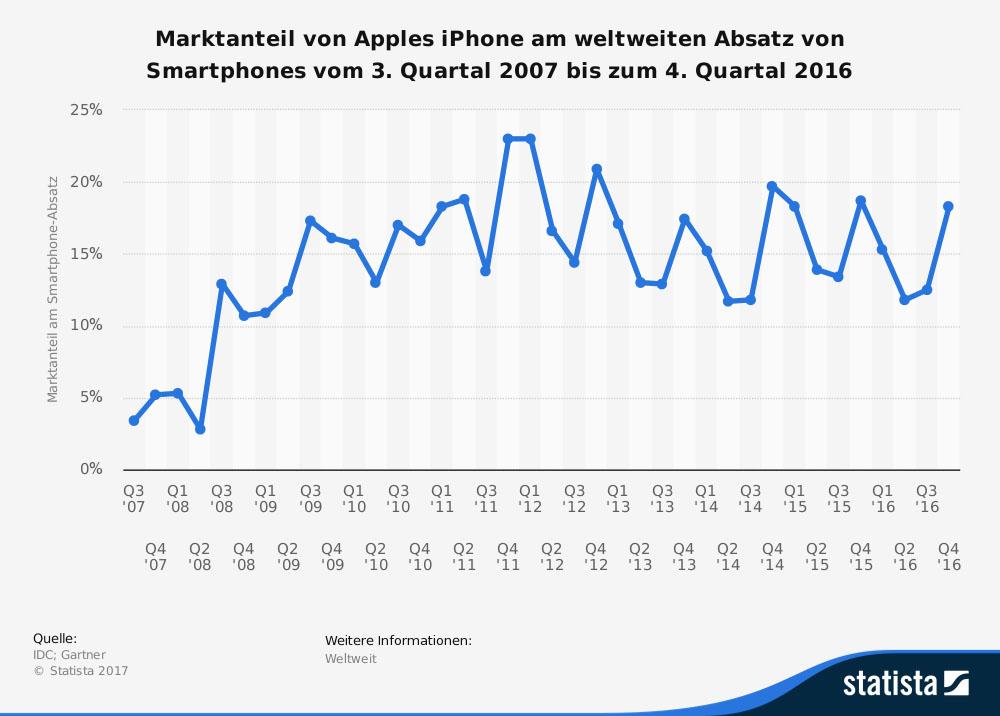 Unterschied Zwischen Iphone Und Smartphone