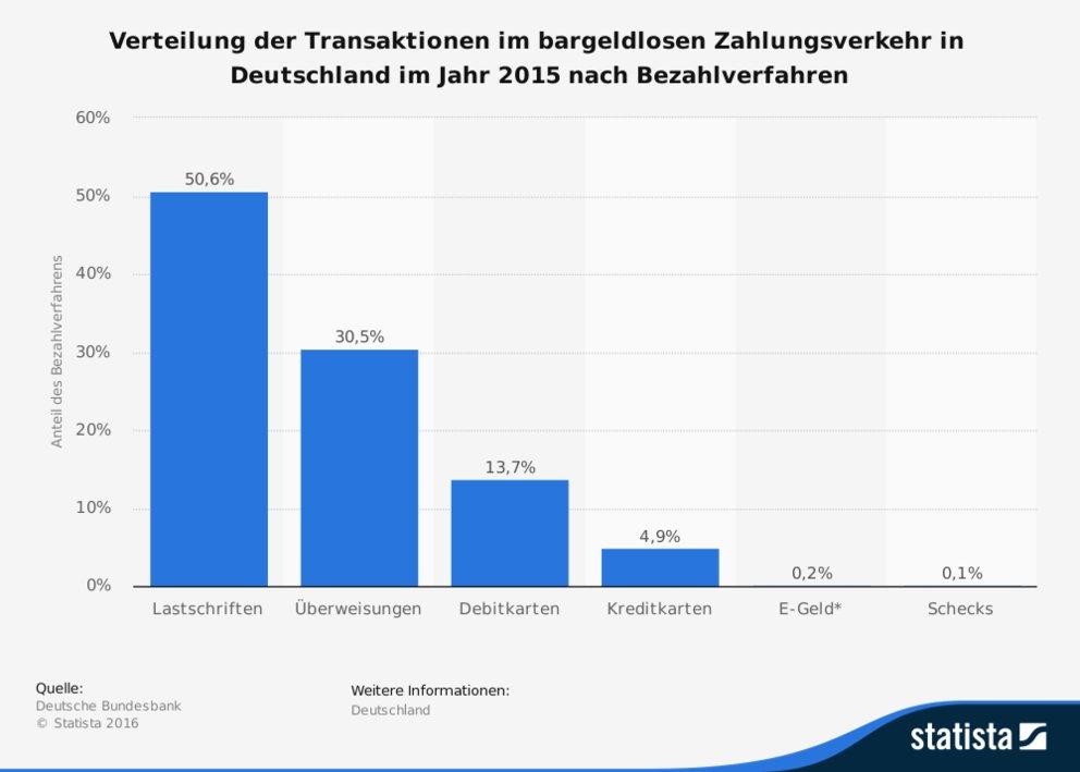 Paypal Lastschrift Zurückbuchen