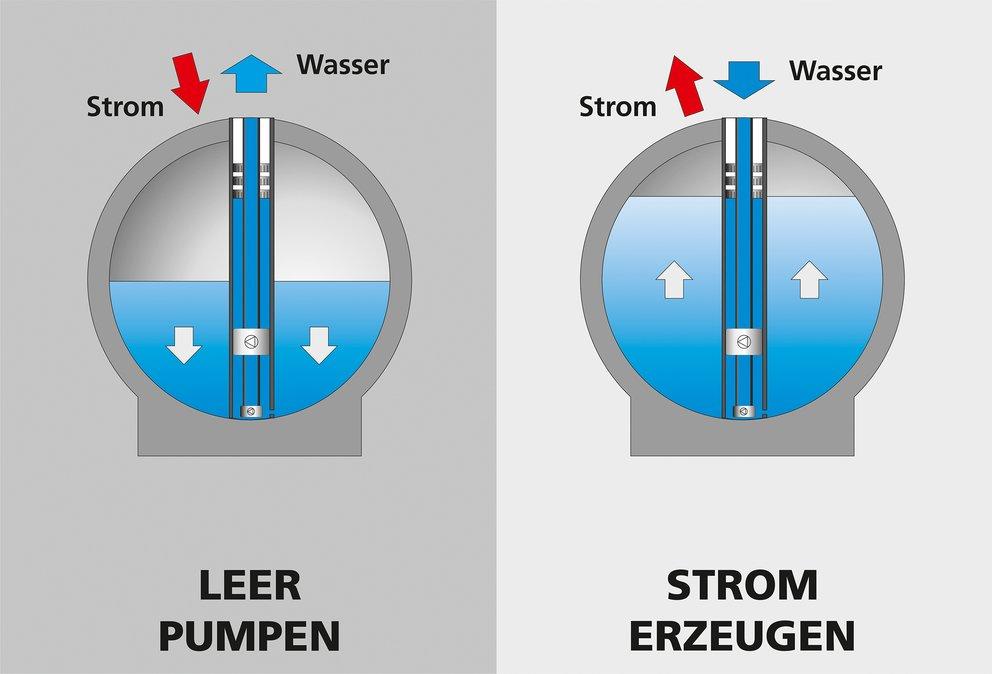 Hohlkörper auf dem Meeresboden: Der natürliche Wasserdruck treibt eine Turbine an, bis die Kugel voll ist (Quelle: Fraunhofer IWES, Energiesystemtechnik)