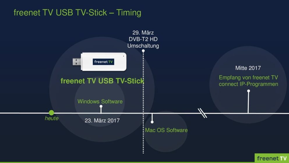 Freenet-TV-USB-TV-Stick-Timing
