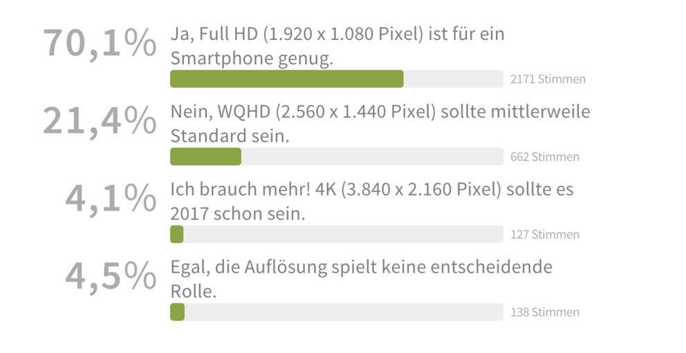 OnePlus-5-Display-Umfrage