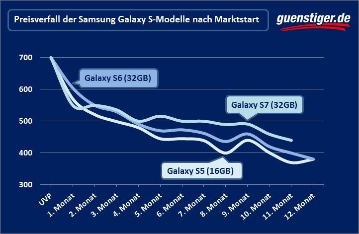 Samsung Galaxy S8: Starker Preisverfall erwartet