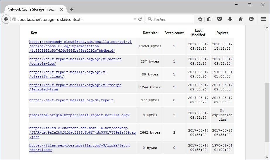 Firefox zeigt die Links besuchter Webseiten an.