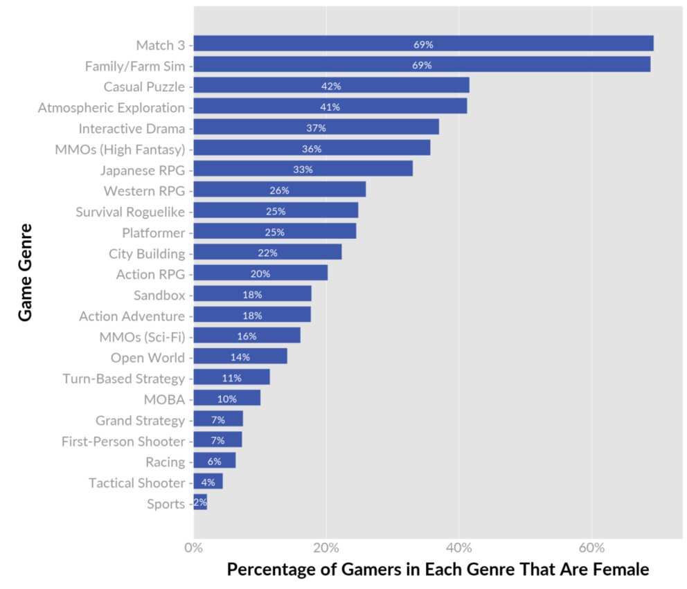 Quelle: http://quanticfoundry.com/2017/01/19/female-gamers-by-genre/