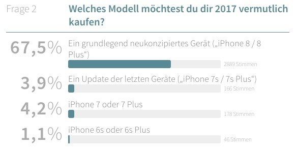 iPhone-Favoriten 2017 (Ausschnitt)